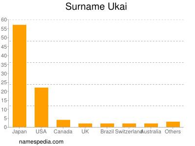 Surname Ukai