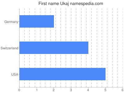 Given name Ukaj