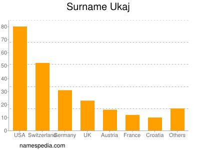 Surname Ukaj