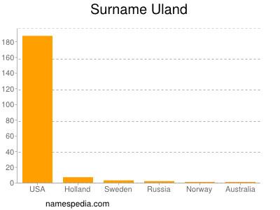 Surname Uland