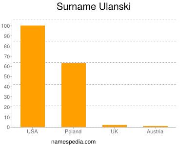 Surname Ulanski