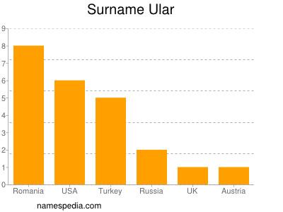 Surname Ular