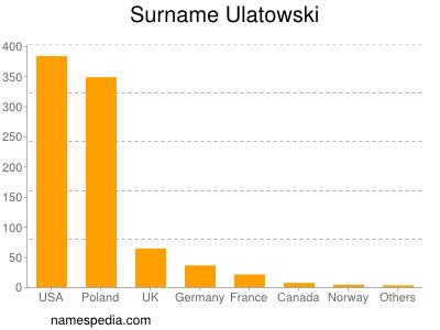 Surname Ulatowski