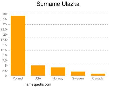 Surname Ulazka