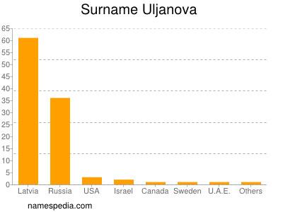 Surname Uljanova