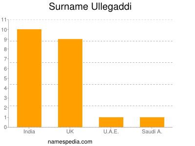 Surname Ullegaddi