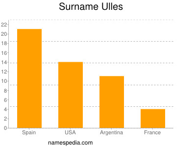 Surname Ulles