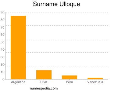 Familiennamen Ulloque