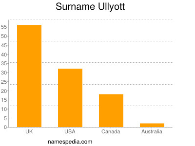 Surname Ullyott