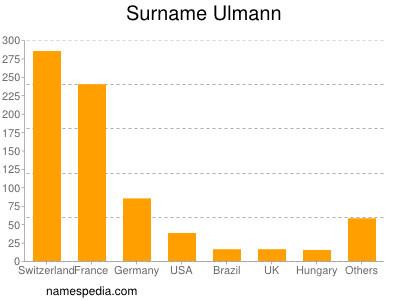 Surname Ulmann