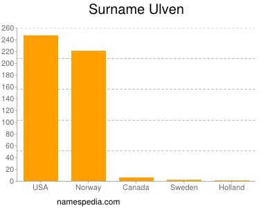 Surname Ulven