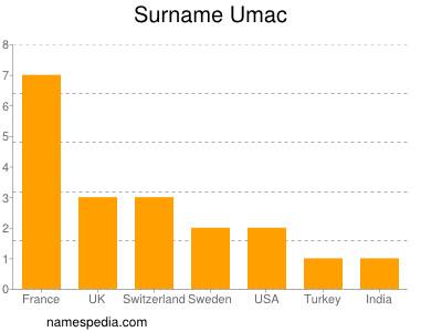 Surname Umac