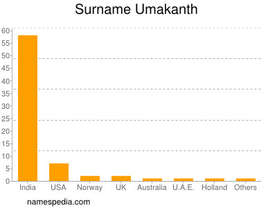 nom Umakanth