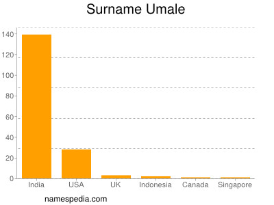 nom Umale