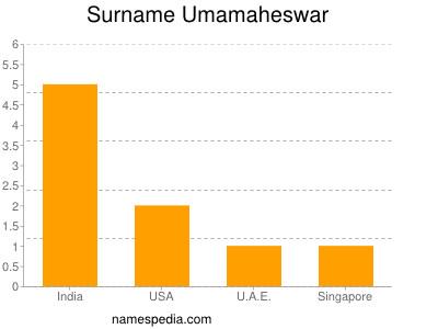 nom Umamaheswar