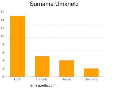 nom Umanetz