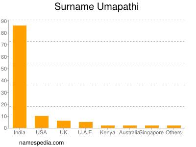 Surname Umapathi