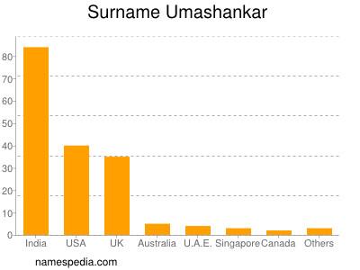 Surname Umashankar