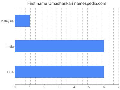 prenom Umashankari