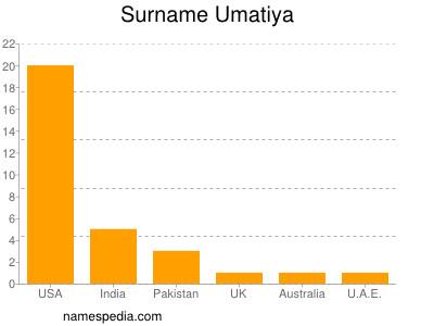 nom Umatiya