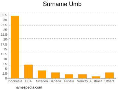 nom Umb