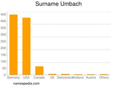 nom Umbach