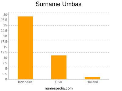Surname Umbas