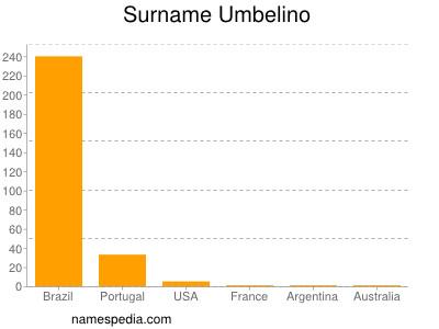 Surname Umbelino