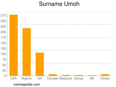 Surname Umoh