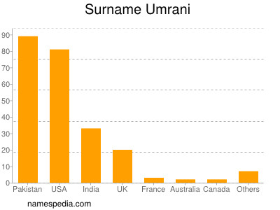 Surname Umrani