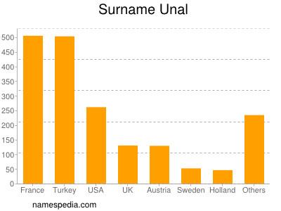 Surname Unal
