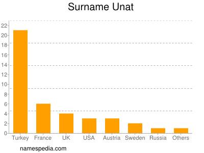 Surname Unat