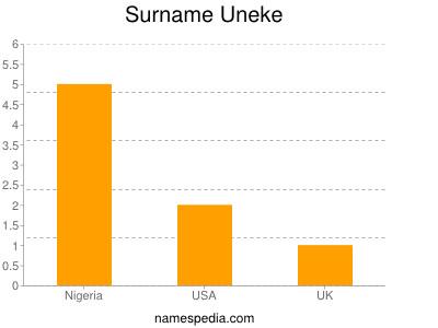 Familiennamen Uneke