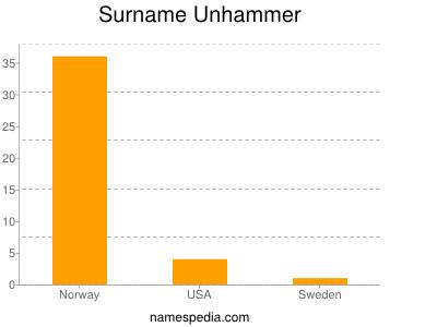 Surname Unhammer