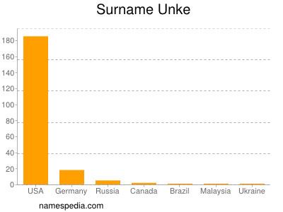 Surname Unke