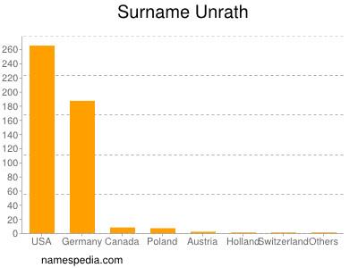 Surname Unrath