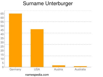 Surname Unterburger