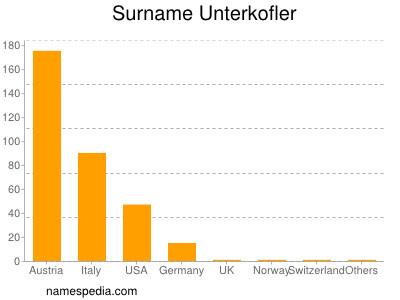 Surname Unterkofler