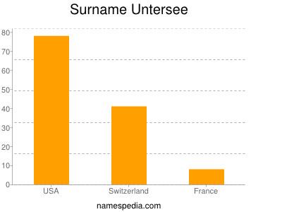 Surname Untersee