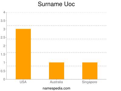 Familiennamen Uoc