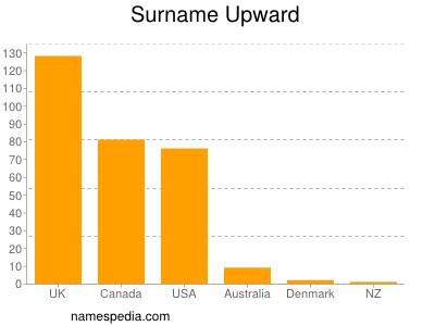 Surname Upward