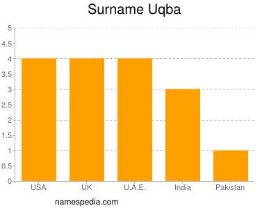 Surname Uqba