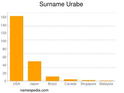 Surname Urabe