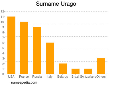 Surname Urago