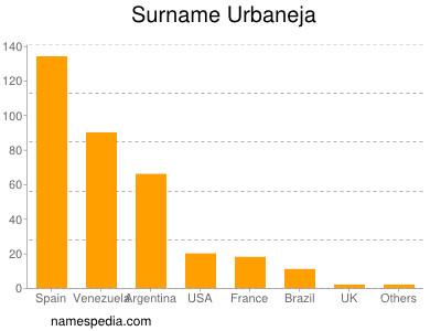 Surname Urbaneja
