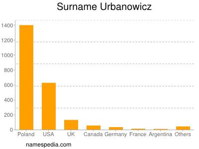 Surname Urbanowicz