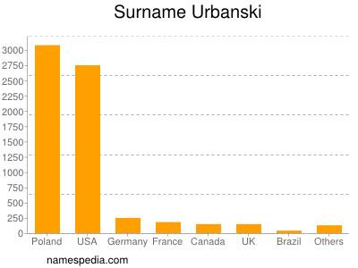 nom Urbanski