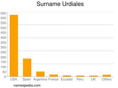 Surname Urdiales