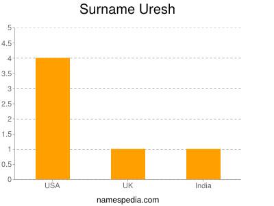Surname Uresh