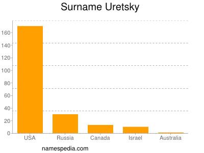Surname Uretsky